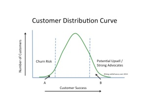 Figure 1: Customer Distribution