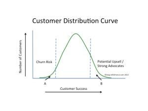 Figure 1: Customer Distribution