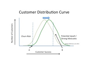 Figure 2: Moving the Entire Distribution of Customers to the Right