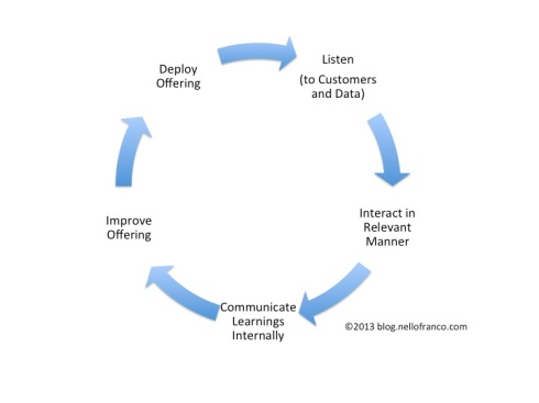 CustInteractionLifecycle