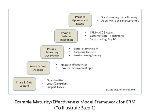 Figure 1: Example of Maturity/Effectiveness Model