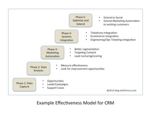 EffectivenessModel_CRM